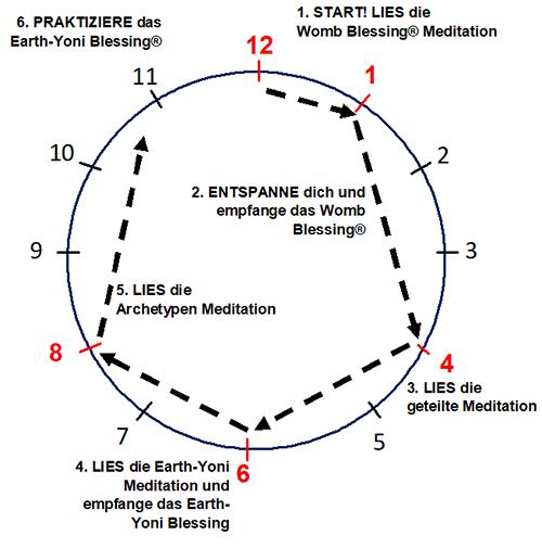Meditations diagram