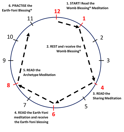 Meditations diagram